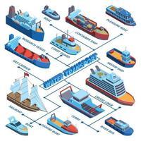Water Vessels Isometric Flowchart Vector Illustration