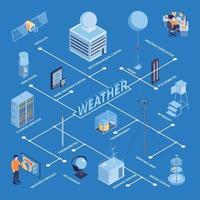 Isometric Weather Flowchart Composition Vector Illustration