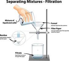 Diagram showing Filtration Separating Mixtures vector