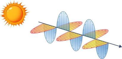 Diagram showing sunlight electromagnetic wave vector