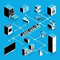 Isometric Household Appliances Flowchart Vector Illustration