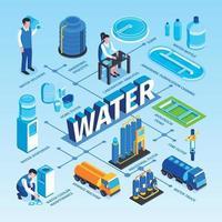 Ilustración de vector de diagrama de flujo de purificación de agua isométrica