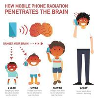 How mobile phone radiation penetrates the brain infographic vector