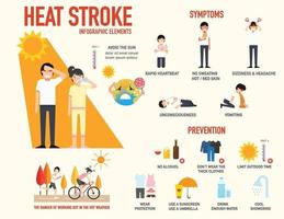 Heat stroke risk sign and symptom and prevention infographic,vector vector