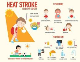 Heat stroke risk sign and symptom and prevention infographic vector