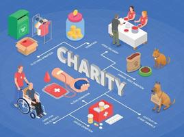 Charity Isometric Flowchart Composition vector