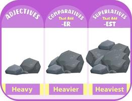 Comparative and Superlative Adjectives for word heavy vector