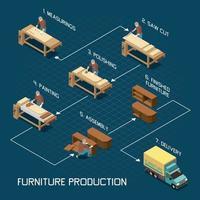 Furniture Production Isometric Flowchart vector