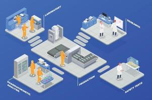 Isometric Pharma Production Composition vector