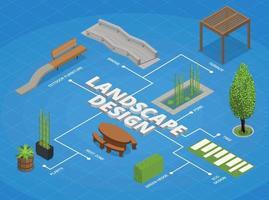 Landscape Design Isometric Flowchart vector
