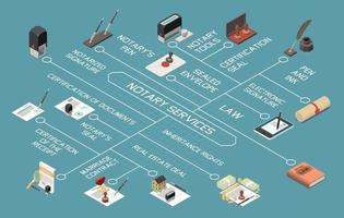 Notary Services Isometric Flowchart vector