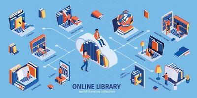 infografía isométrica de la biblioteca en línea vector