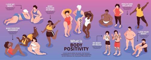 Body Positivity Isometric Infographics vector