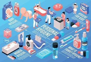 diagrama de flujo de higiene personal vector