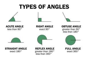 Types of degrees angles - acute, right, obtuse, straight, reflex, full vector