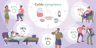 resfriados síntomas infografía plana vector