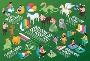 Isometric Fairytale Infographic Composition vector