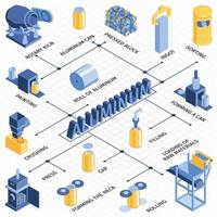 Cans Recycling Isometric Flowchart vector