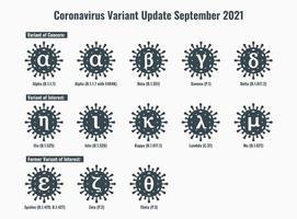 Set of New Coronavirus or SARS-CoV-2 Variant Illustration vector