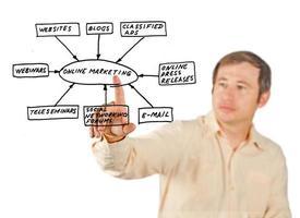 online marknadsföringsverktyg foto