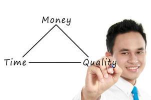 affärsman ritning koncept av tid, kvalitet och pengar foto