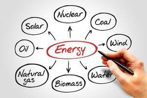energi foto