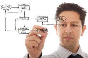 online bestelsysteem foto