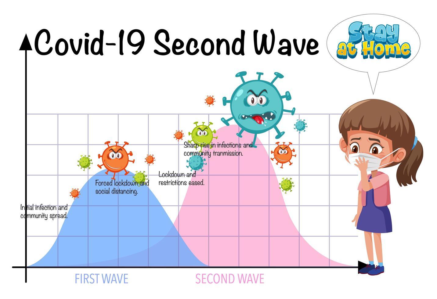 stop met de verspreiding van het coronavirus met een tweede golfgrafiek vector