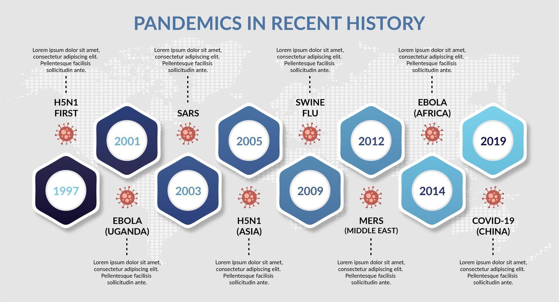 pandemieën in de recente geschiedenis infographic sjabloon vector