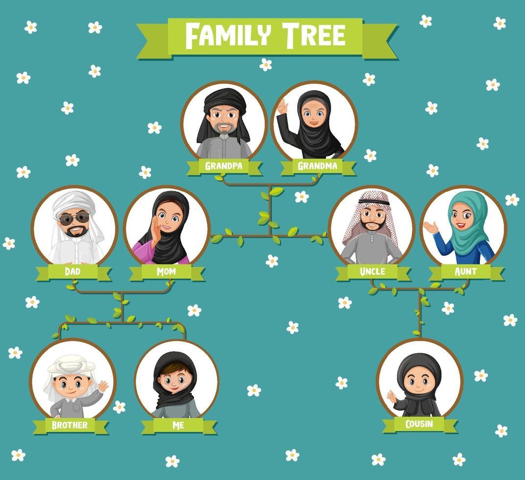 diagram met drie generaties Arabische familie vector