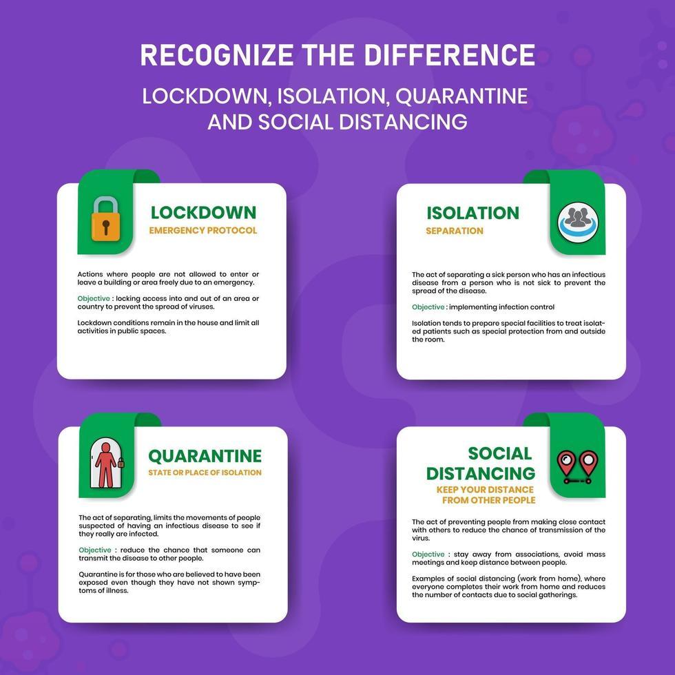 erken het verschil in lockdown-isolatie-quarantaine en sociale distantiëring van covid-19 vector
