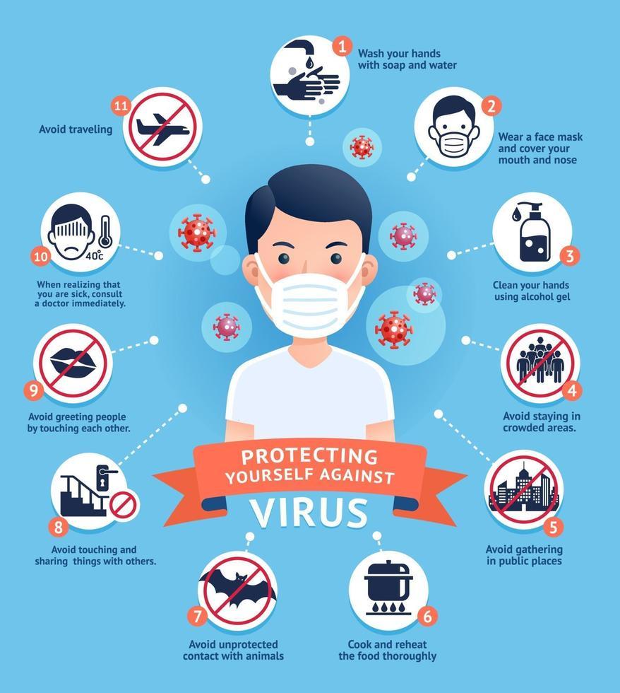 diagram van hoe u uzelf kunt beschermen tegen vectorillustraties van virussen. vector