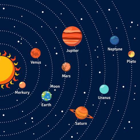 Zonnestelselbanen en planetenachtergrond vector