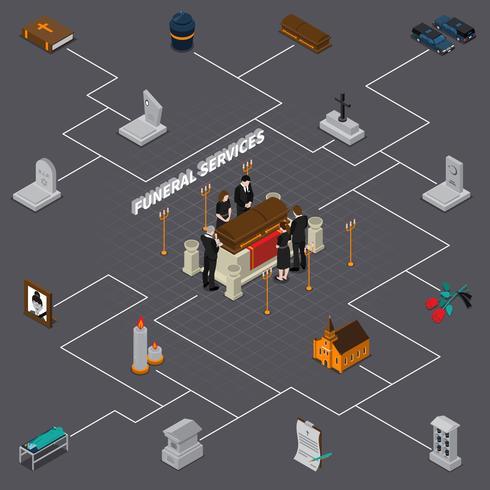 Begrafenisdiensten Isometrische stroomdiagram vector