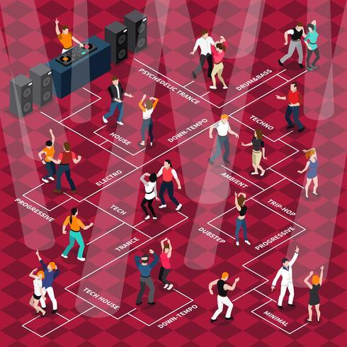 Mensen dansen bewegingen Isometrische stroomdiagram Poster vector