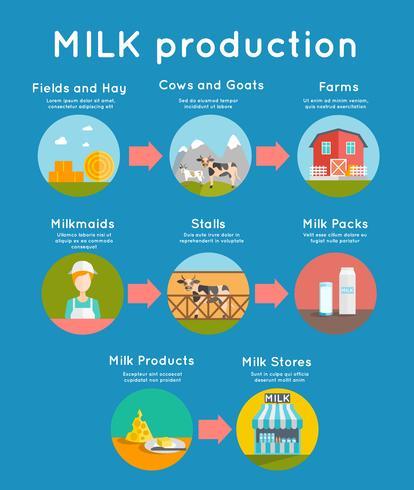 Melk platte concept vector