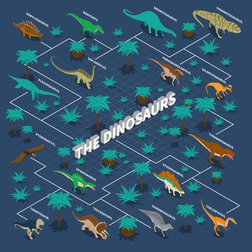Dinosaurussen isometrische Infographics vector