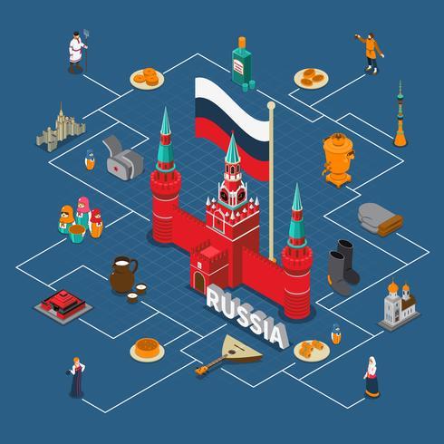 Rusland Isometrische toeristische stroomdiagram Compositon vector