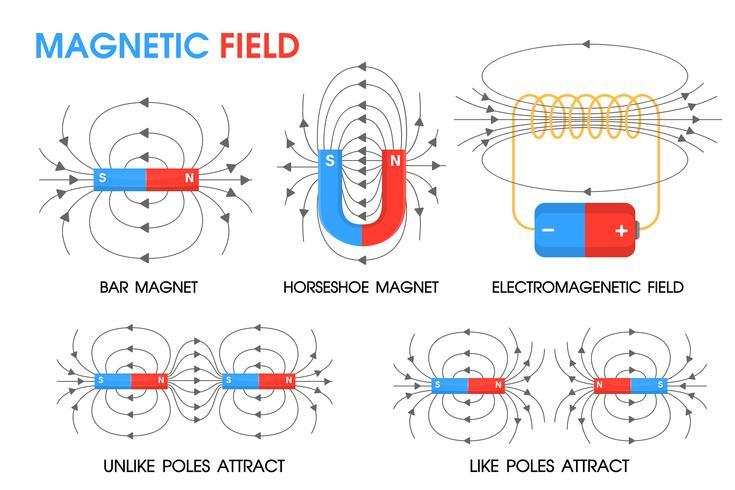 Natuurwetenschappen over de beweging van magnetische velden Positief en negatief. vector