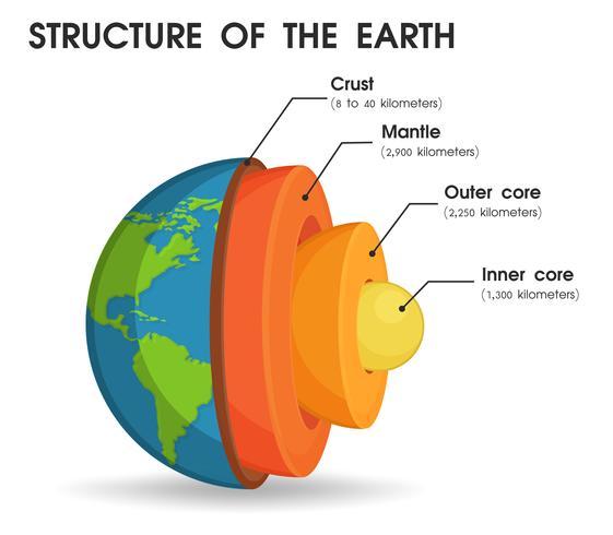 De structuur van de wereld die is verdeeld in lagen Om de kern van de wereld te bestuderen vector