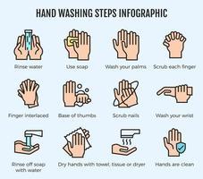 hand wassen stappen infographic vector