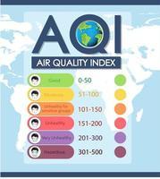 luchtkwaliteitsindex met kleurenschalen