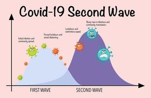 tweede golf van coronavirus vector
