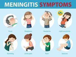 meningitis symptomen cartoon stijl infographic