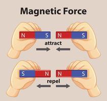 magnetische kracht toont magnetische aantrekkingskracht en afstoting voor kinderen natuurkunde educatief vector