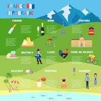 infographic over frankrijk
