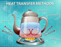 methoden voor warmteoverdracht vector