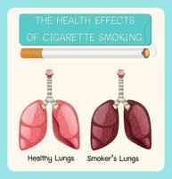 poster over gezondheidseffecten van het roken van sigaretten