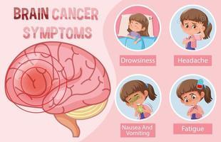 medische informatie over symptomen van hersenkanker vector
