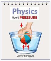 diagram van fysica vloeistofdruk